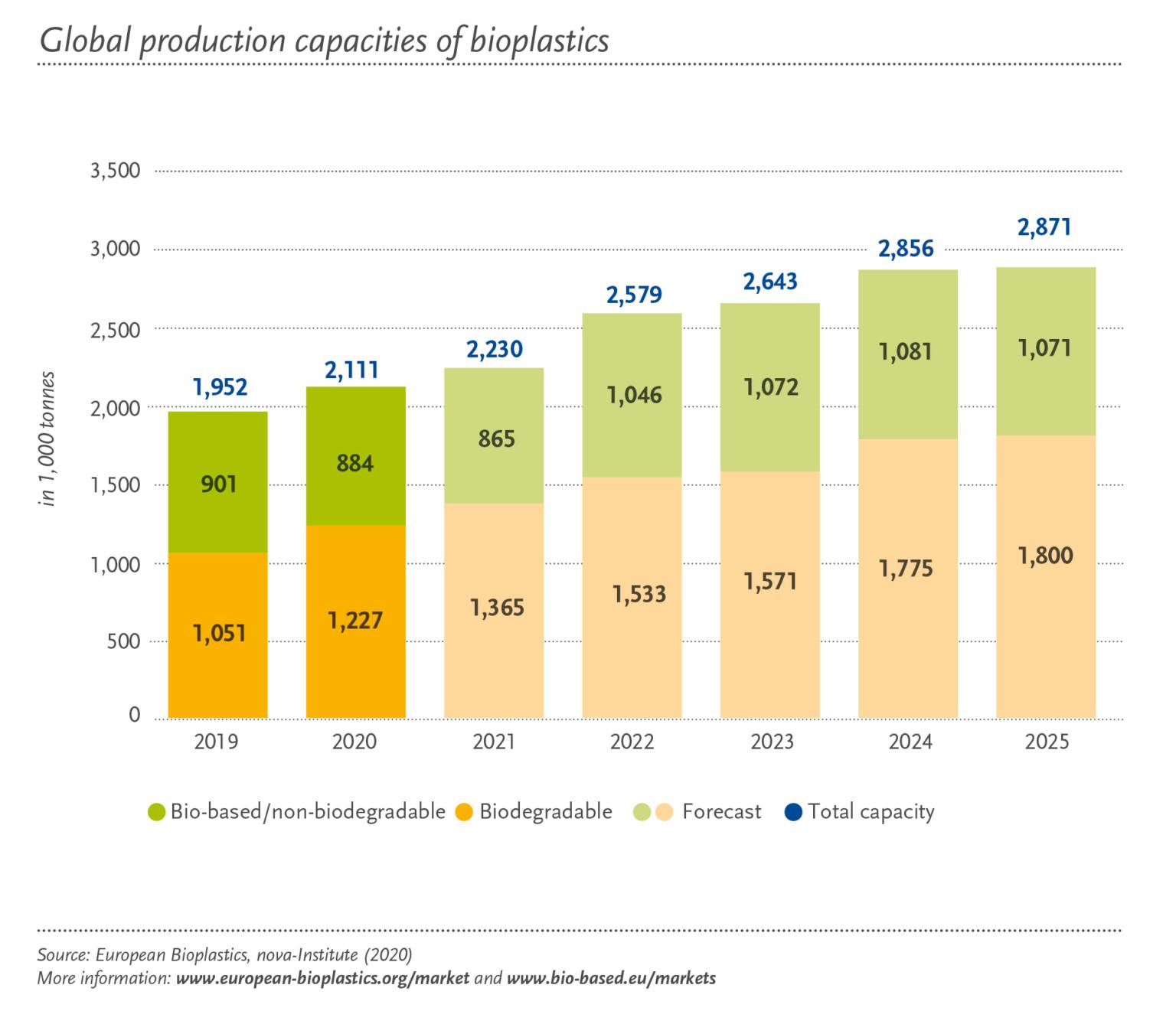 Nhựa sinh học tiếp tục trở thành xu hướng chủ đạo khi thị trường nhựa sinh học toàn cầu tăng trưởng 36% trong vòng 5 năm tới